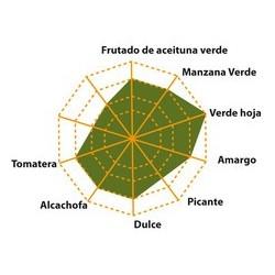 GUTES OLIVENÖL TIERRAS DE TAVARA